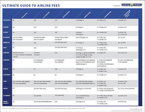 Ultimate_guide_to_airline_fees_snapshot
